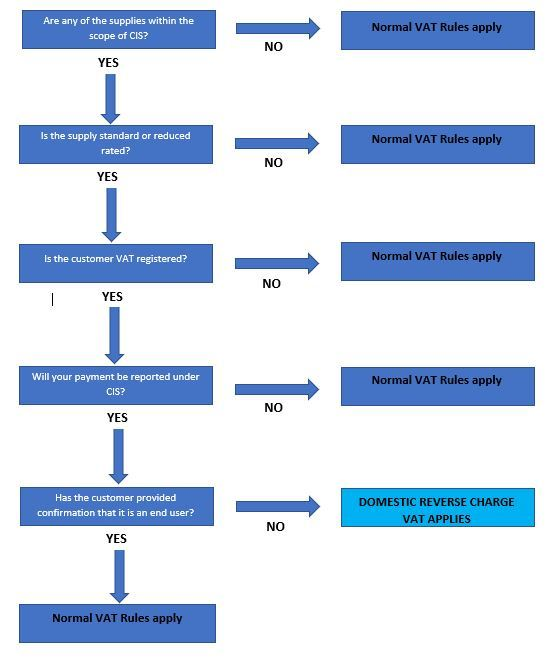 CIS Reverse Charge Flowchart